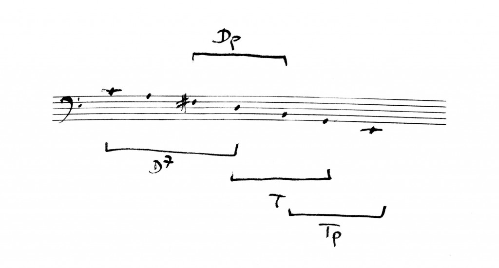 Prélude G Terzfolge e2-c4
