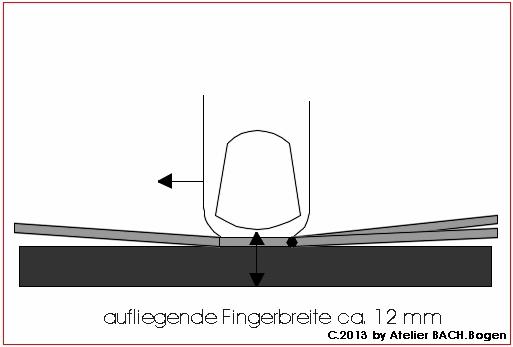 Fingerbreite