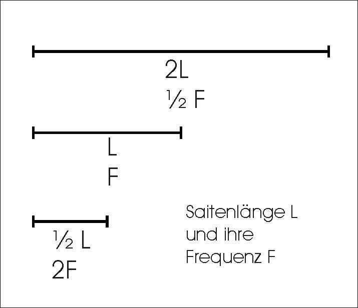 Saitenlänge-FrequenzJPG